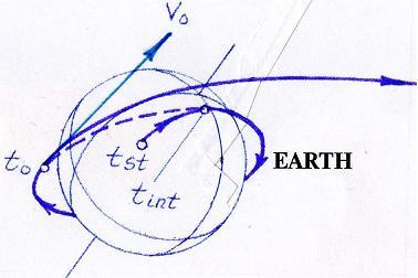 Схема спутника земли