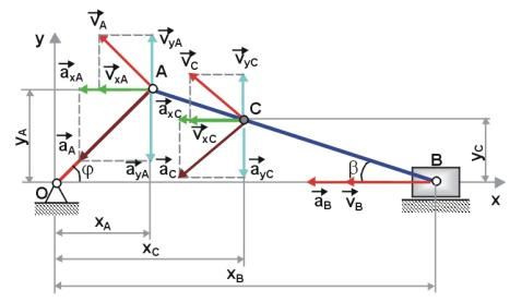 ...4. Уравнения движения точек в координатной форме. в) Расчет кинематических параметров.