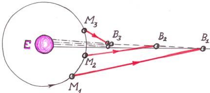 3. Рис. 5. Схема разрушения ОСЗ при столкновении с Землей.  Оценим основные параметры лазерного воздействия...