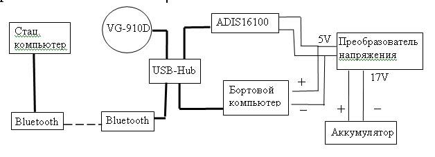 Схема макета